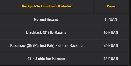 Blackjack Puan Hesaplaması